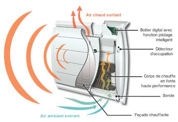 Quelle technologie choisir for Chauffage sous fenetre